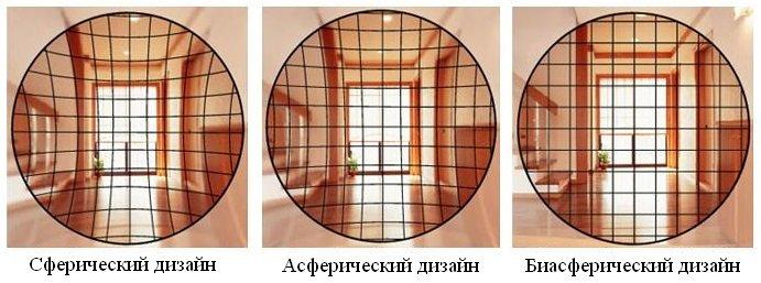 Преимущества Би-Асферического дизайна линз